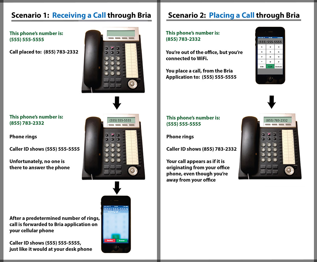The Top 7 Features of the Bria VoIP App: Because You Can't Fit...
