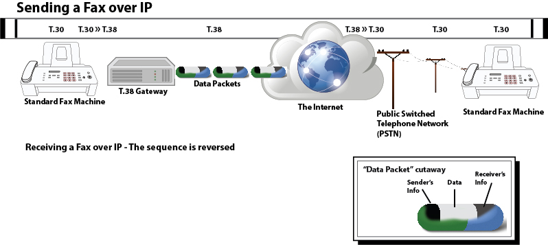 Illustration of a Fax over voip