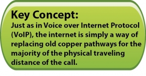 Fax over voip transmission over the internet